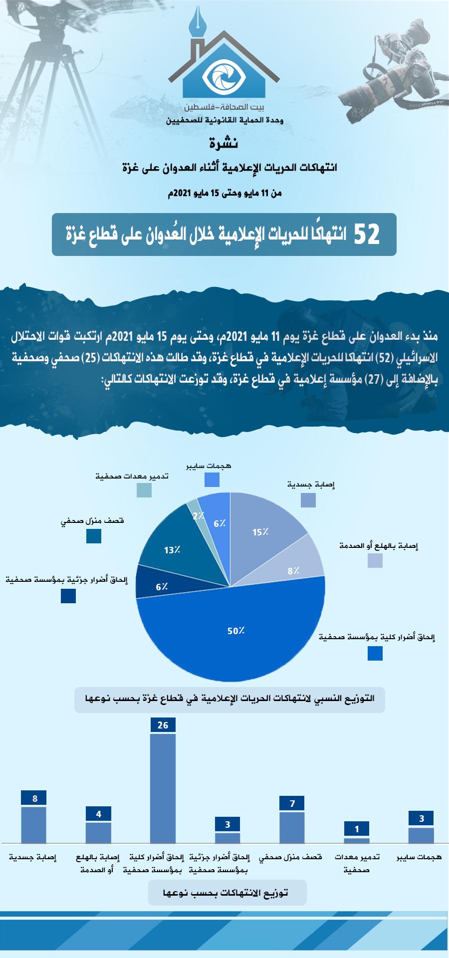 11-15 انتهاكات الحريات الإعلامية أثناء العدوان على غزة - عربي.png