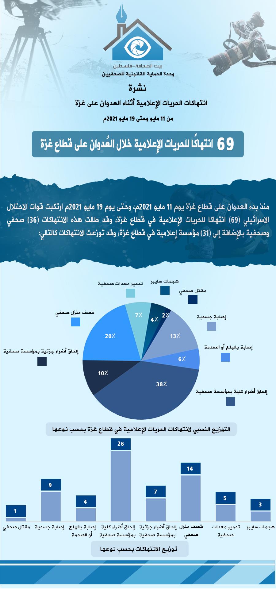 نشرة 11-19 انتهاكات الحريات الإعلامية أثناء العدوان على غزة - عربي.png
