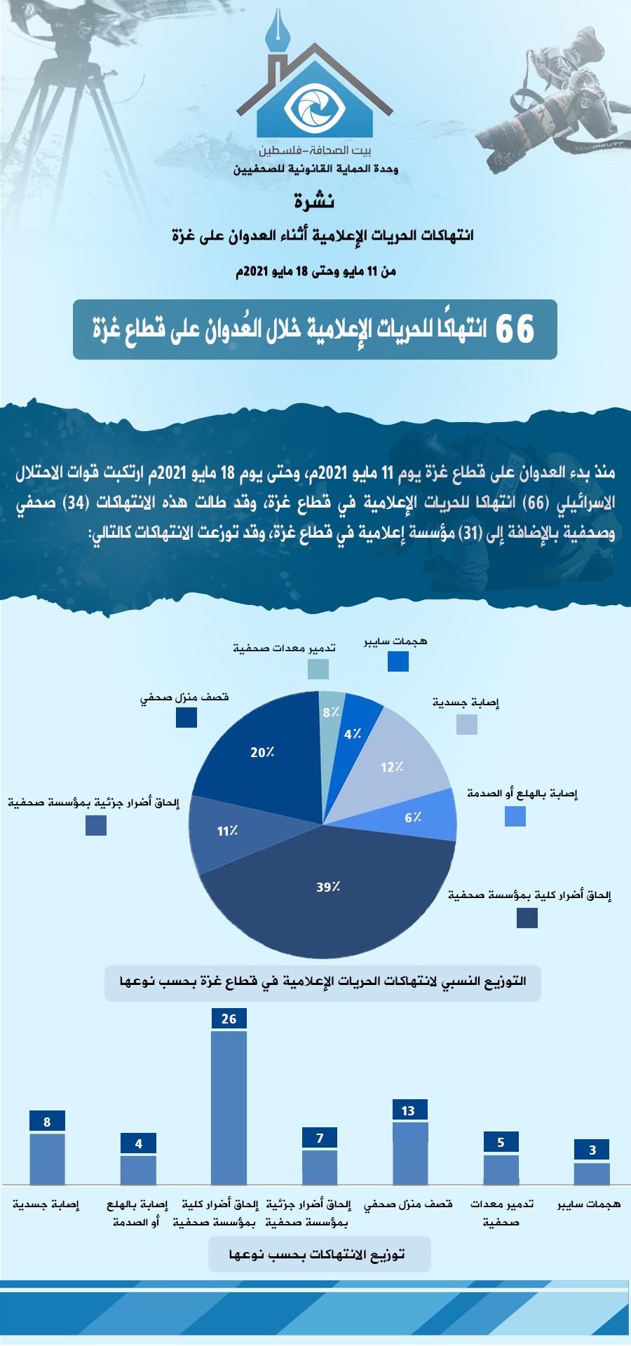 11-18 انتهاكات الحريات الإعلامية أثناء العدوان على غزة - عربي.png