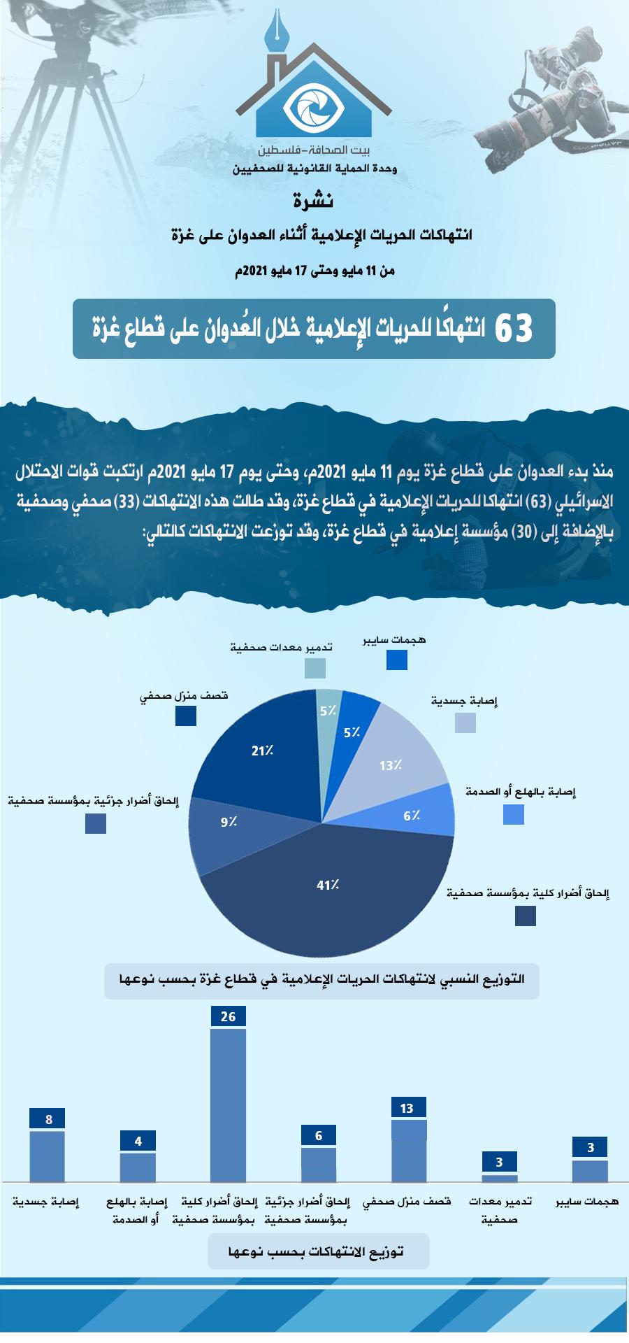 11-17 انتهاكات الحريات الإعلامية أثناء العدوان على غزة - عربي - عربي.png