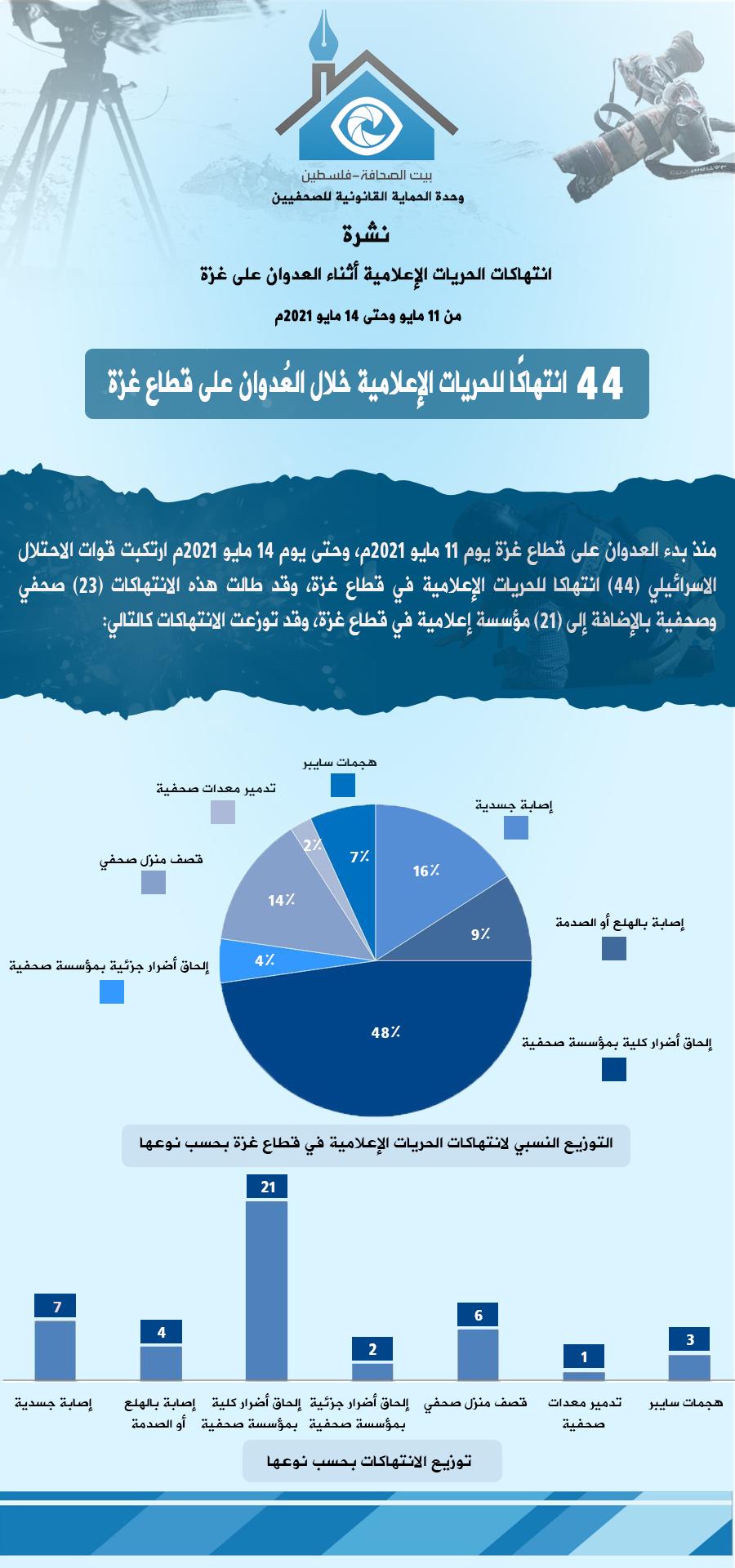 نشرة الانتهاكات خلال العدوان على غزة - عربي.png